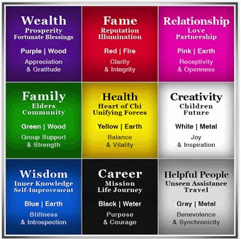 Vision Board Template | For this process, I use the Feng Shui Bagua as a template for two main ...