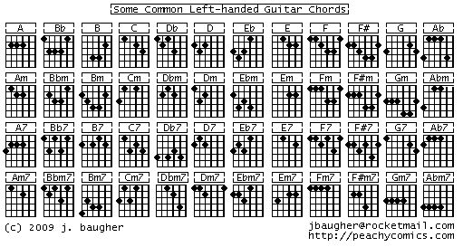 17 Best images about Left Handed Guitar on Pinterest : Sheet music, Ukulele and Random stuff