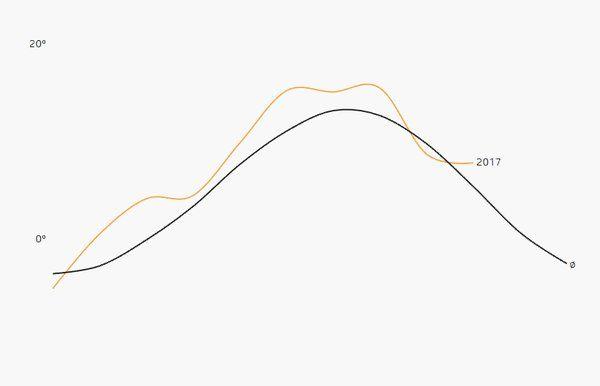 """""""Die #Schweiz wird wärmer! Während seit 1990 ein Hitzerekord den anderen jagt, liegt der letzte Kälterekord über 60 Jahre zurück: https://t.co/T5Z9M8mfje #ddj #Klimawandel #climatechange #dataviz ^az https://t.co/jWAnJMC9LZ"""""""