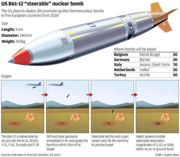 US Conducts Successful Field Test Of New Nuclear Bomb | Zero Hedge