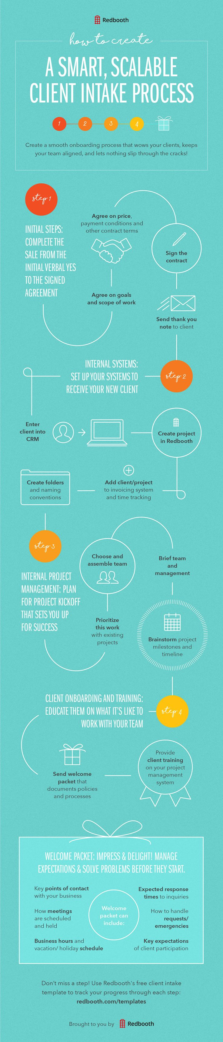 Make all of your new clients feel welcome and get them up to speed fast! This client intake #infographic walks you through the onboarding process from start to finish.