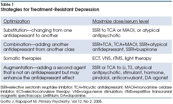treatment resistant major depressive disorder Background: treatment-resistant major depressive disorder is a prevalent and   major depressive disorder as assessed with the montgomery-åsberg.