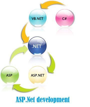 Get a wide range of asp.net development services from inoday. http://inoday.com/microsoft-net-development/