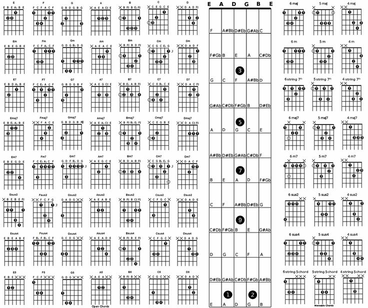 440 Best Guitar Images On Pinterest Guitar Chord Guitar Chords