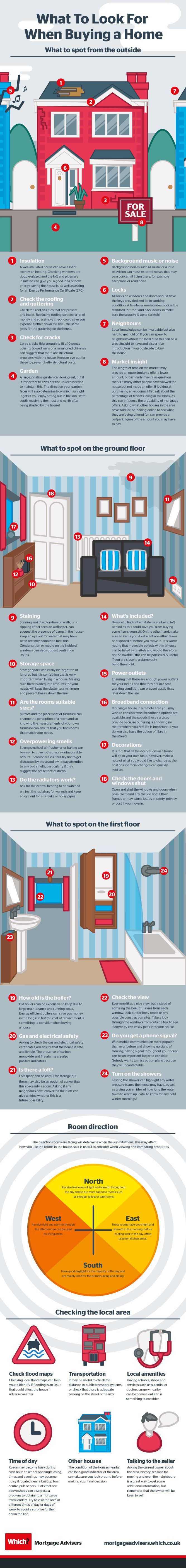 What to look for when buying a home - Which?