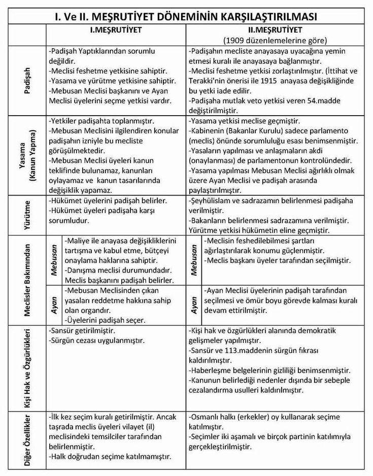 meşrutiyet meclisleri
