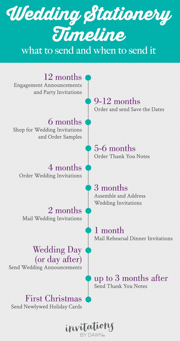 Wedding Stationery Timeline: When to send everything from your save the dates and invitations to thank you notes. #invitationsbydawn #weddinginvitations