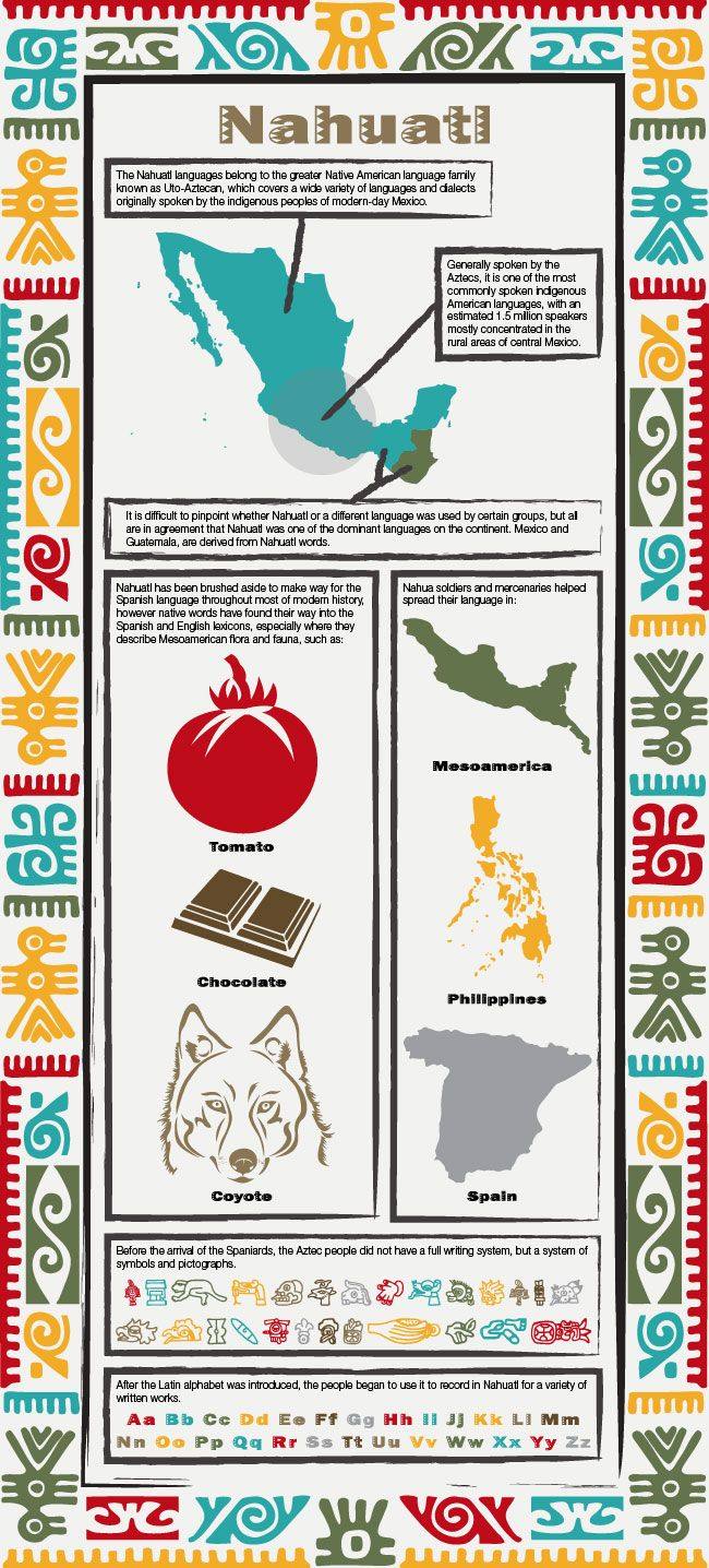 English words derived from Nahuatl