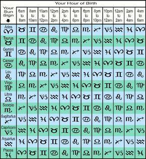 Rising Sign Calculator | Sun Signs