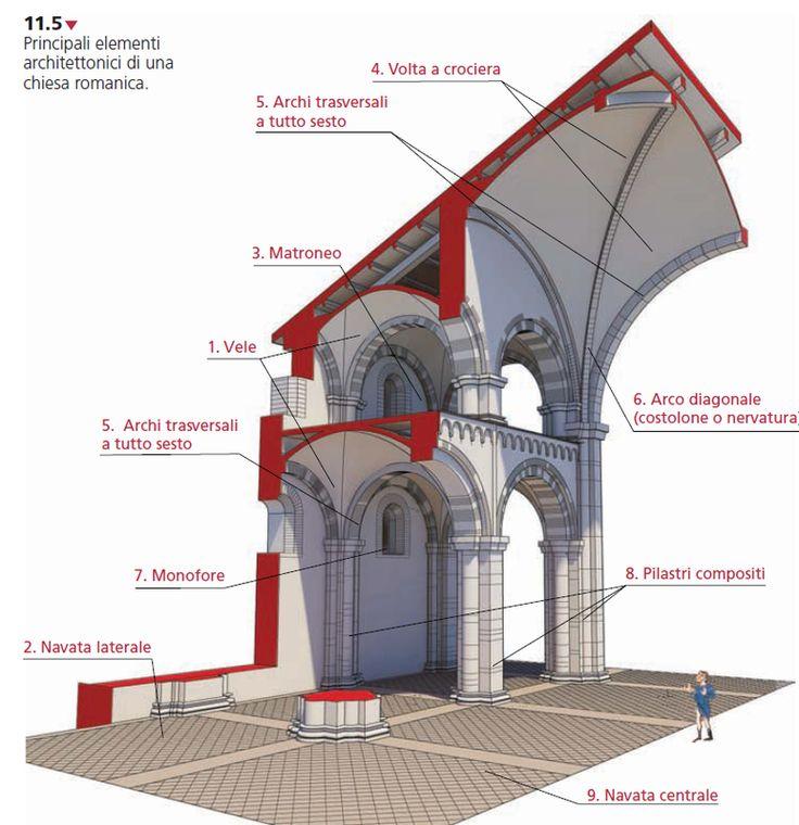 architettura - Arte Romanica