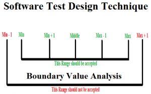 <b>Software Test Design Techniques</b>