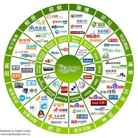 Comparing the Western and Chinese Social Web | Panorama des médias sociaux en Chine | Scoop.it