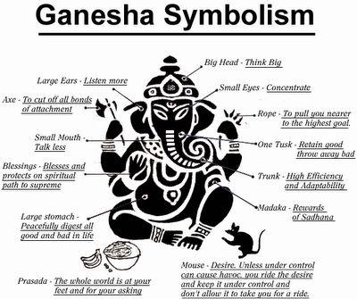 Hindu Elephant God Ganesh meaning | Ganesha Symbolism – Ganesh Symbol Meanings Picture | Hindu ...