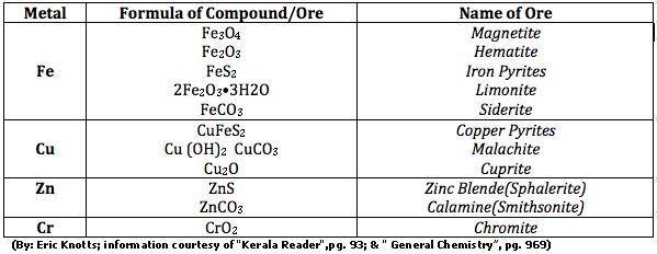 Metallurgy Basics - The table above shows some examples of - solubility chart example