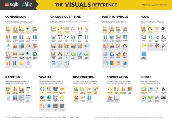 Todo BI: Business Intelligence, Open Source, Big Data y mucho más...: The Visual Reference for Dashboards