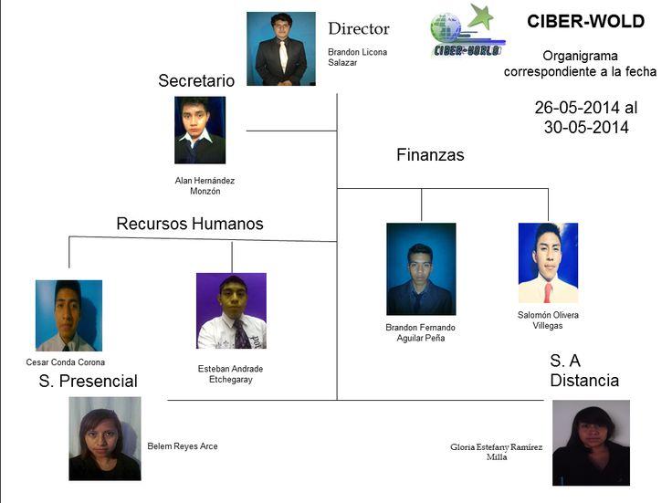 SOPORTE TECNICO A DISTANCIA: ORGANIGRAMA DE LA EMPRESA