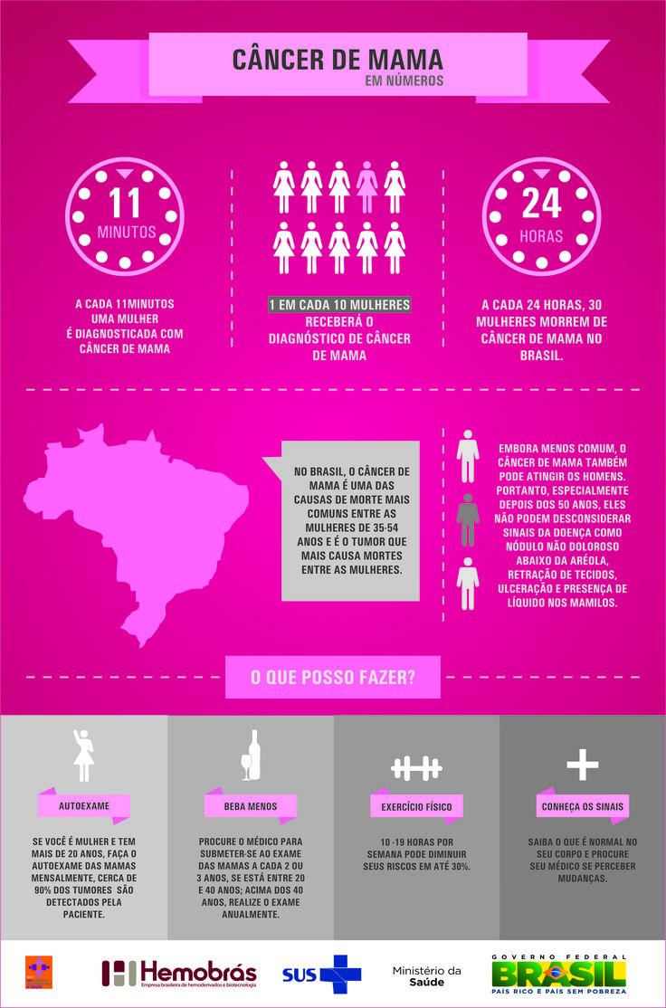 Outubro Rosa - Saiba mais sobre o câncer de mama. (Infográfico) Texto: Fernanda Felix/ Arte: Adriana Santos