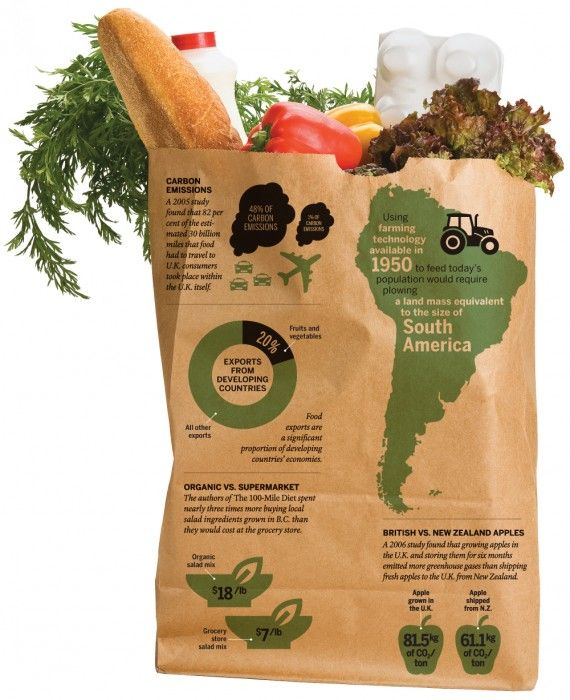 Infográfico sobre agricultura local e sustentável vs. Agricultura industrial.   Interesting, balanced article on Local & Sustainable Vs Industrial Agriculture