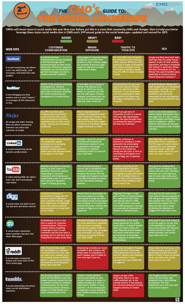 which social sites are best for which marketing outcomes?