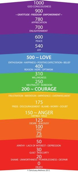 What frequency are YOU vibrating at?  Vibrational frequency can be changed with meditation, breathing exercises and positive intention.