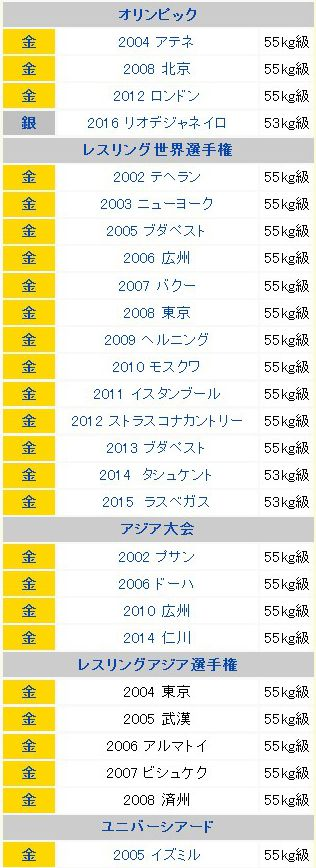 【悲報】吉田沙保里選手のWikipediaが!wwwwwwwwwwww