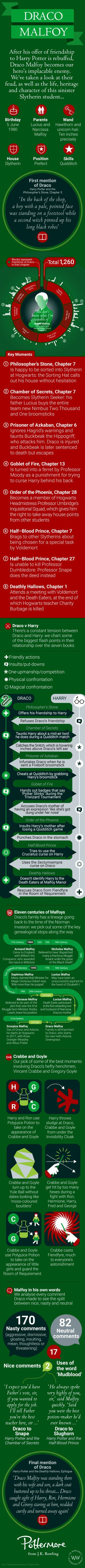 All About Draco Malfoy Mobile