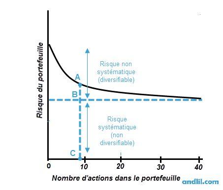Le principe de diversification en gestion de portefeuille - http://www.andlil.com/le-principe-de-diversification-en-gestion-de-portefeuille-144575.html