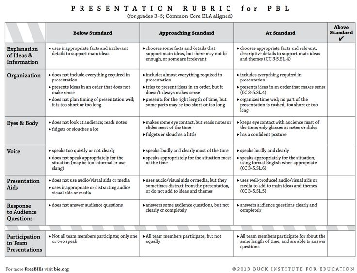 35 best Speaking - Rubrics images on Pinterest Presentation - sample presentation evaluation