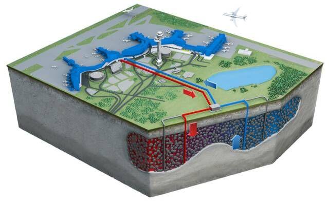 Aquifer Thermal Energy Storage | Summer Operation - Cooling | Underground Energy, LLC