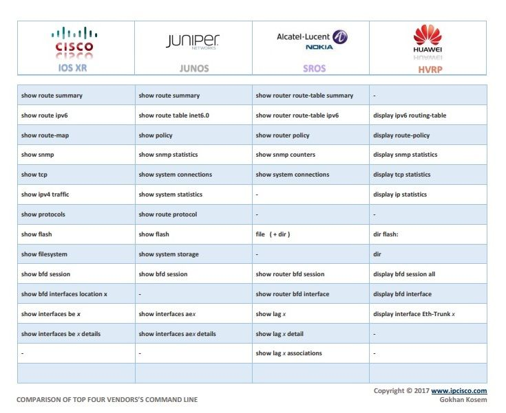 network configuration cheat sheet, Cisco, Juniper, Alcatel (Nokia) and Huawei, configuration command conparison -PAGE 4-