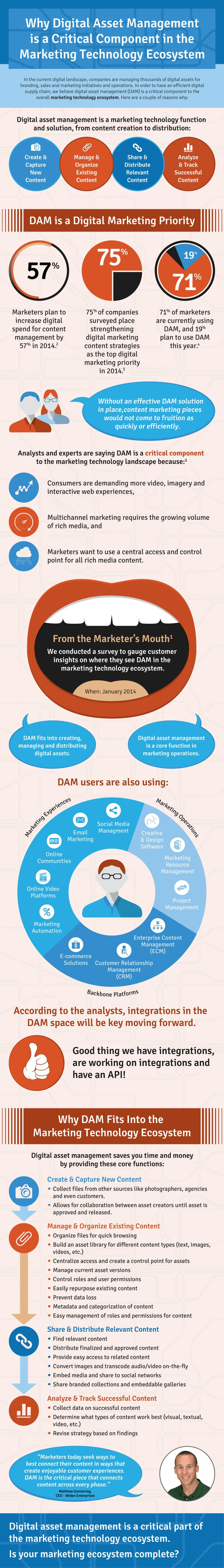 Why Digital Asset Management is a Critical Component in the Marketing Technology Ecosystem