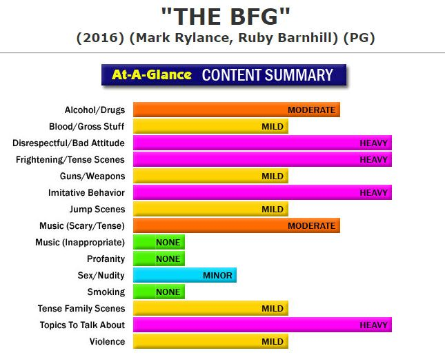 New Full Content Parental Review:  The BFG (http://www.screenit.com/movies/2016/the_bfg.html) Fantasy/Adventure: An orphan finds herself in the company of a giant who collects and distributes dreams and must protect her from much larger giants with an appetite for children. #movies #families #parenting #TheBFG #StevenSpielberg