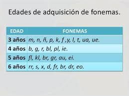 Resultado de imagen de adquisicion de fonemas por edad
