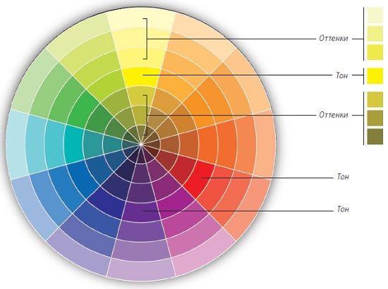 Рис. 6. Классический цветовой круг