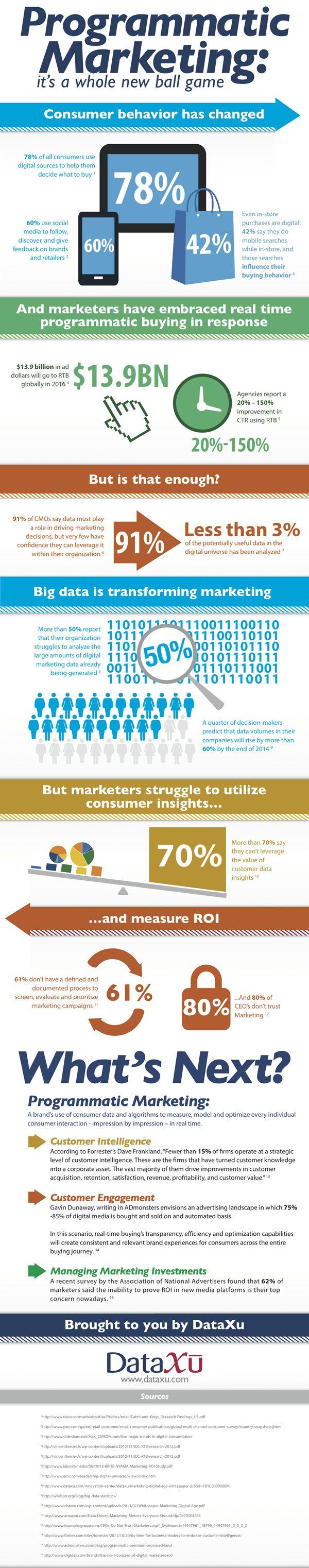 Qu'est-ce que le marketing programmatique ? La réponse en Infographie