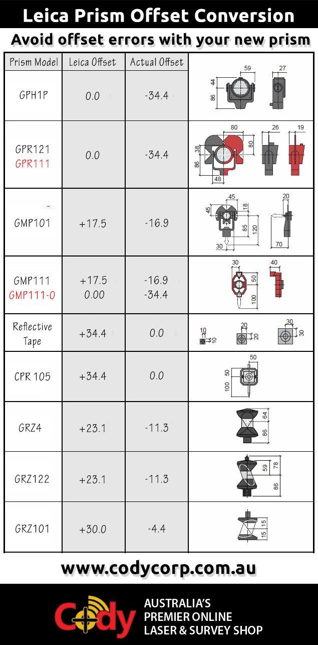 Leica prism offset conversion chart survey accessories pinterest nvjuhfo Images