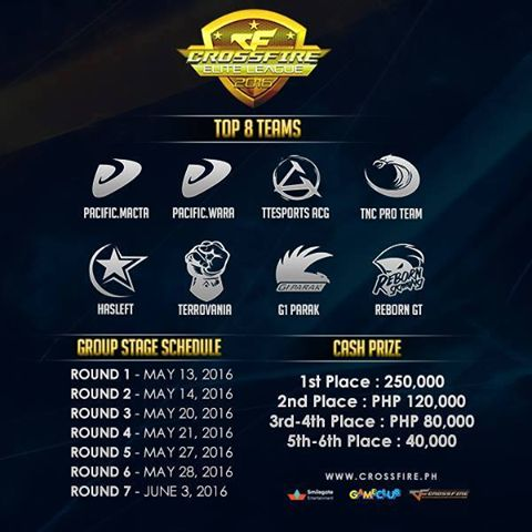 Philippines ACGaming TTesports came a great 3rd at last weeks  Crossfire Elite League 2016 Finals, taking in a noteworthy prize purse of 80,000PHP! Ready to build upon their success, they will be taking part at the second leg of majors starting May 13th! Can't wait!   https://www.facebook.com/ACGaming/?fref=ts
