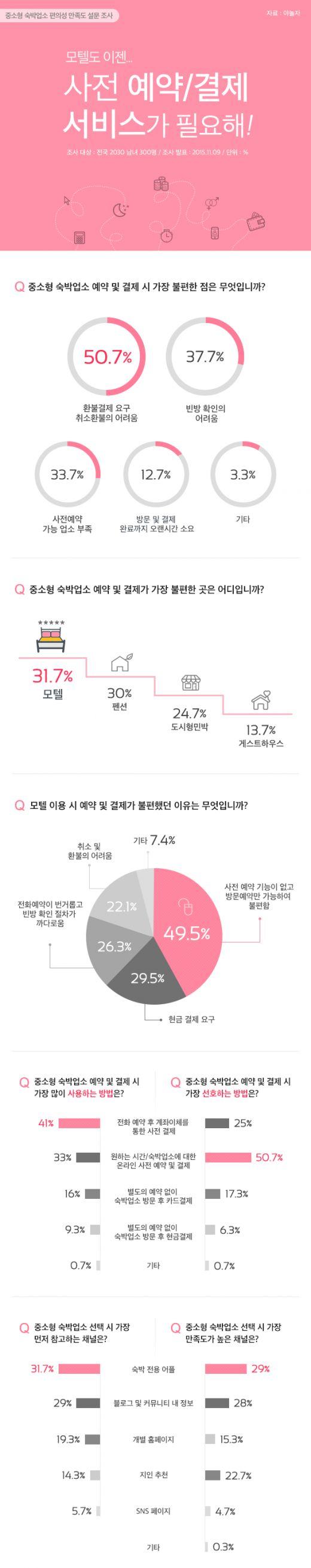 """""""모텔도 사전 예약 가능했으면""""…중소형 숙박업소 만족도 설문조사"""