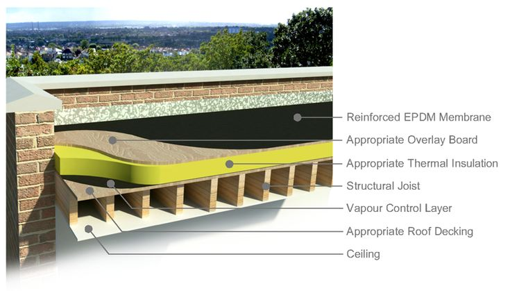 Flat Roof Construction | EPDM Flat Roof - Warm Roof Construction