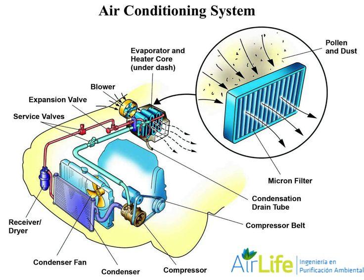 C mo enfr a el aire acondicionado de un autom vil for Como montar un aire acondicionado
