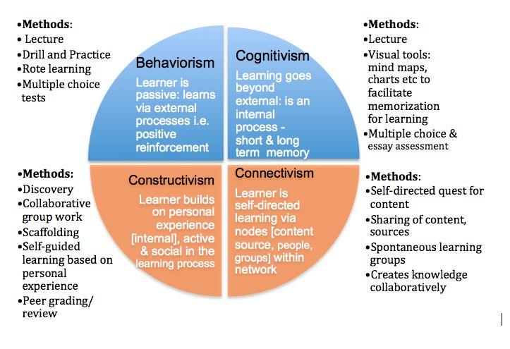 Constructivist teaching methods