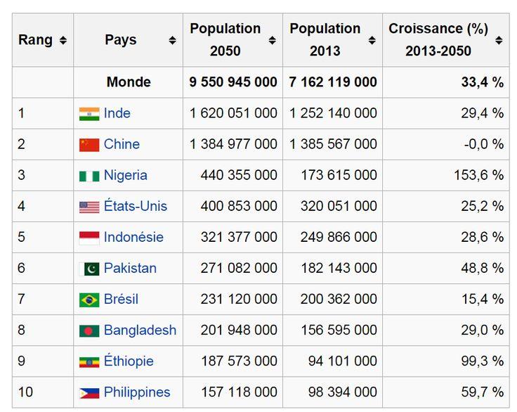 les pays du monde pdf