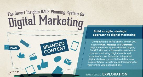 Creating a digital marketing plan for Start-ups and Small - digital marketing plan