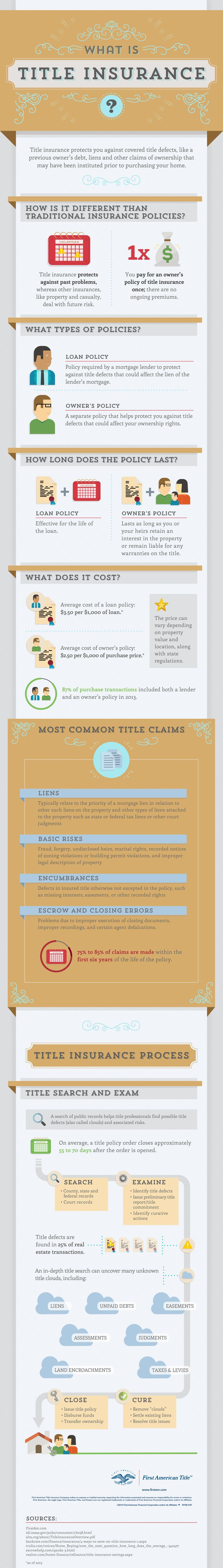 Undiscovered title issues – like liens and forgeries – can impact your home ownership rights. Title insurance helps protect American homebuyers.