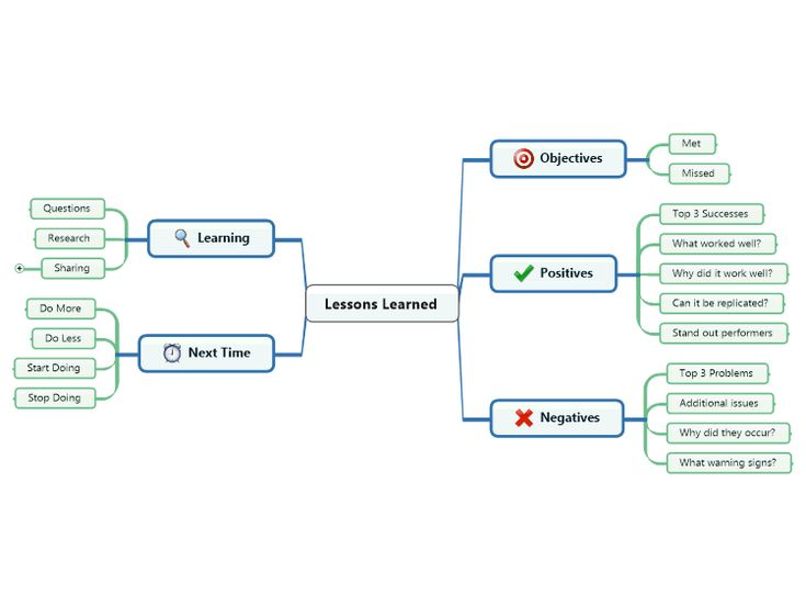 Mind Map Showcase: Lessons Learned Template | Mind Mapping