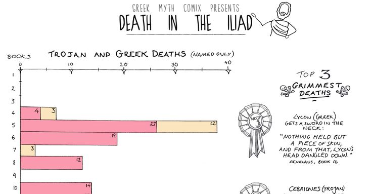 an analysis of the violence in the iliad by homer Classics analysis - the iliad vs troy sunday,  a work commonly credited to the ancient greek poet homer  which was very graphic in the portrayal of violence.