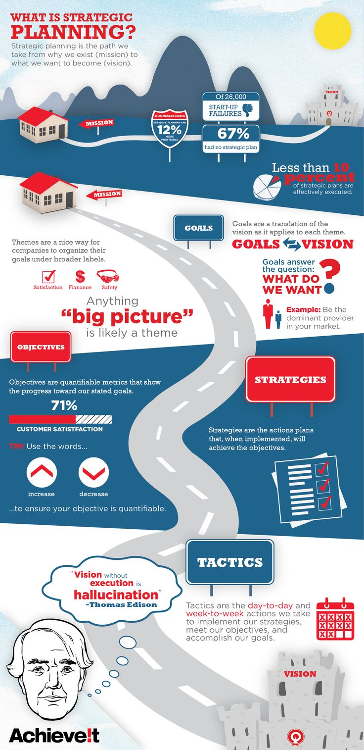 Strategic Planning Process (Infographic)   Walks Viewers Through The  Strategic Planning Process And Details Important Parts Of A Strategic Plan.