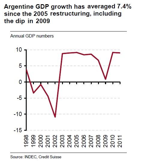 Crescita del PIL dell'Argentina sempre positivo dal 2005  (anno della ristrutturazione del debito), compreso il 2009, annus terribilis.  2009