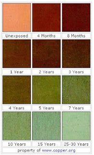 natural copper patina