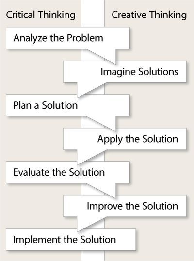 best Creative and Critical Thinking images on Pinterest     Autodesk in K    Education it inspires Critical thinking and allows  creativity as well